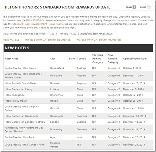HHonors new hotels 2014 Q4-1
