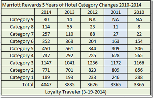 Marriott Rewards 2010-2014 category changes