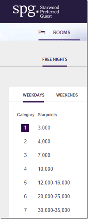 SPG reward night cost