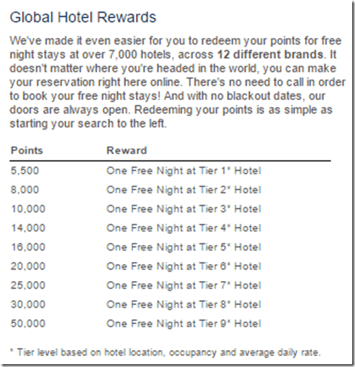 Wyndham Hotel tiers chart