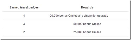 Qatar badges bonus points