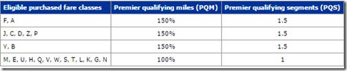 United Mileage Plus PQm by fare code 2015