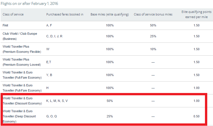 American Airlines Reduced Miles Earned On British Airways