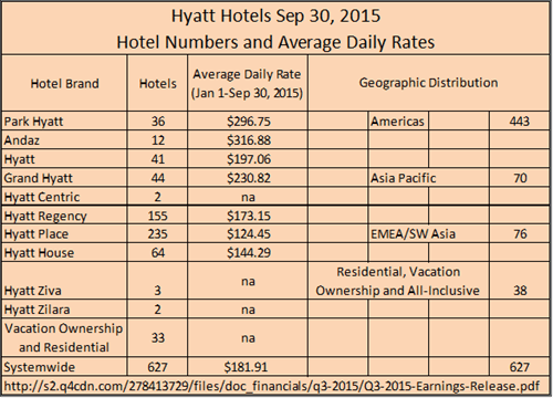 Hyatt Hotels by the numbers q3-2015
