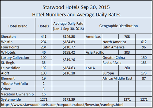 Starwood Hotels by the Numbers q3-2015