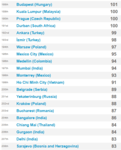 Expatistan global cities ranked. Prague=100. Krakow = 88 on cost of living index.