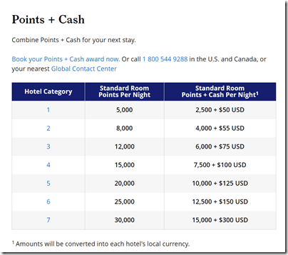 Hyatt Points Cash