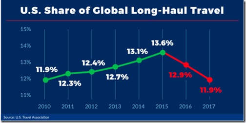 US Travel Assoc Long-haul decline-1