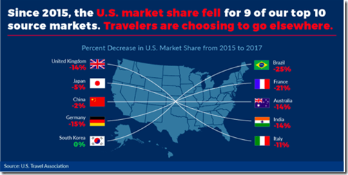 US Travel Association Top 10 visitors