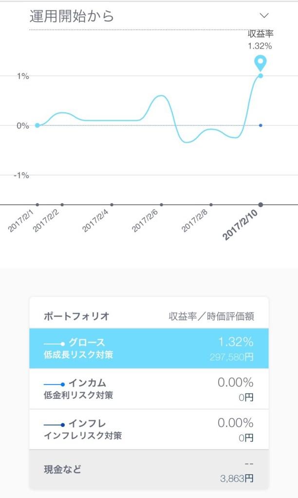 AI投資ーTHEOの収益率