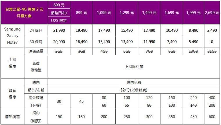 Samsung Galaxy Note 7各大電信方案整理(中華、遠傳、台哥大、台星、亞太) 2016-08-05_233025