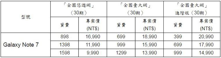Samsung Galaxy Note 7各大電信方案整理(中華、遠傳、台哥大、台星、亞太) 2016-08-05_233613