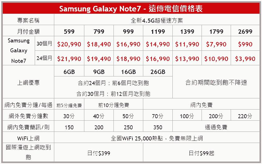 Samsung Galaxy Note 7各大電信方案整理(中華、遠傳、台哥大、台星、亞太) 2016-08-16_175714