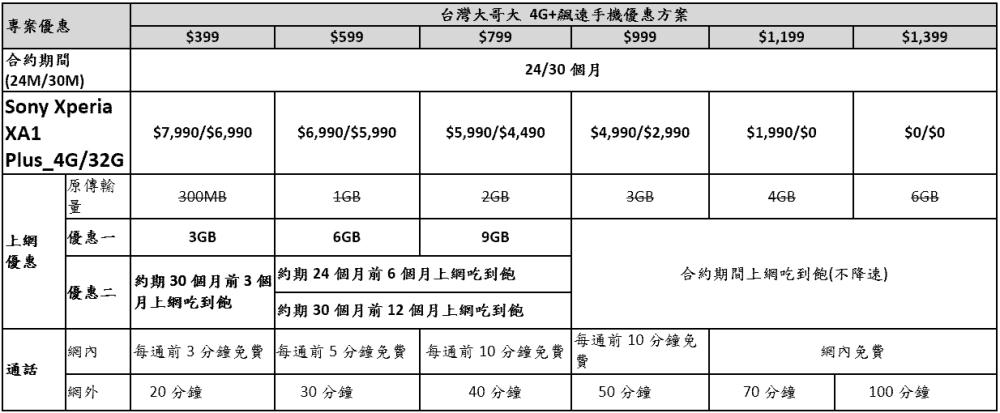 5.5吋「超級中階機」Sony Xperia XA1 Plus正式登台,售價11900元(SBH24藍牙耳機同步推出)