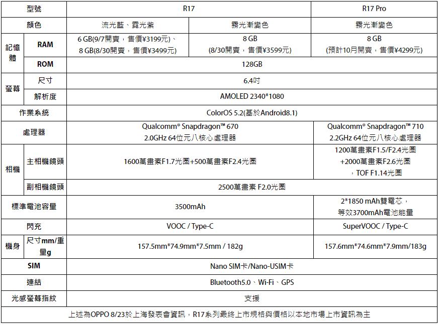 OPPO R17系列中國發表,10月登台!R17 Pro配備三鏡頭,支援雙光圈與3D相機