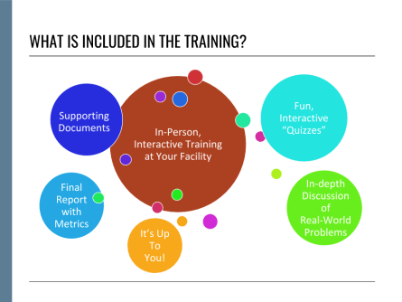 "What is included in the training? In person-interactive training at your facility. Fun, interactive ""quizzes."" Supporting documents. In-depth discussion of real-world problems, Final report with metrics."