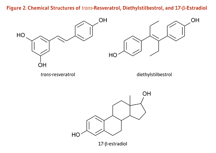 Figure 2. Chemical Structures of trans-Resveratrol, Diethylstilbestrol, and 17-Beta-Estradiol