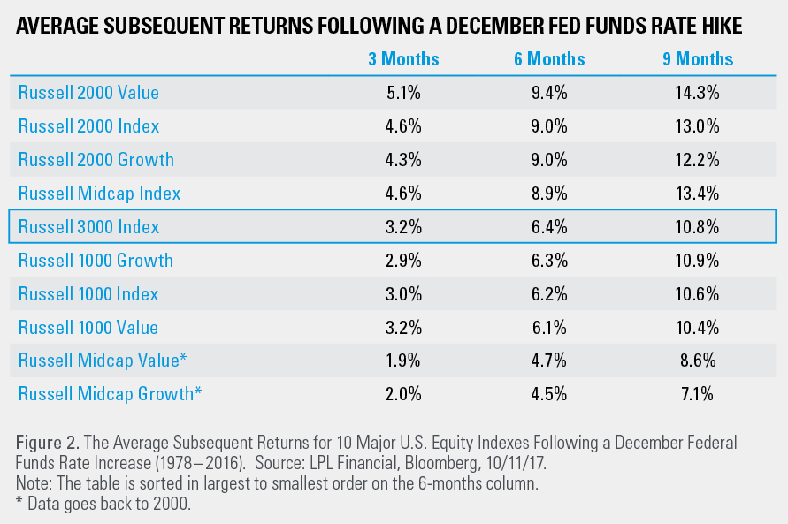 Who Wins When The Fed Hikes In December Lpl Financial Research