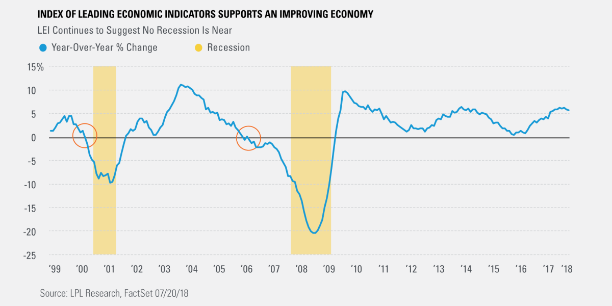 Index of Leading Economic Indicators Supports an Improving Economy