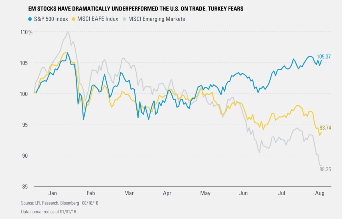 EM Stocks Have Dramatically Underperformed the U.S. on Trade, Turkey Fears