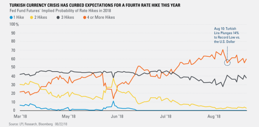 Turkish Currency Crisis Has Curbed Expectations for a Fourth Rate Hike this Year