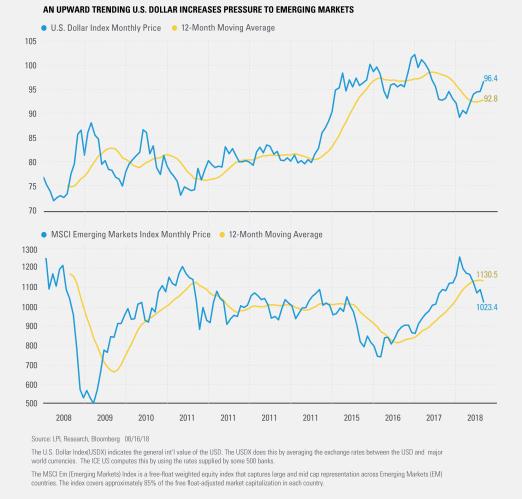 An Upward Trending U.S. Dollar Increases Pressure to Emerging Markets