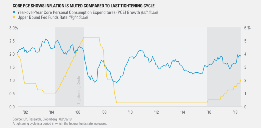 Core PCE Shows Inflation Is Muted Compared to Last Tightening Cycle