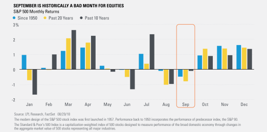 September Is Historically a Bad Month for Equities