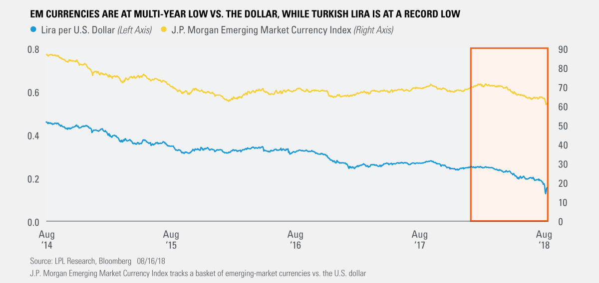 EM Currencies are at Multi-Year Low versus the Dollar, While Turkish LIRA is at a Record Low