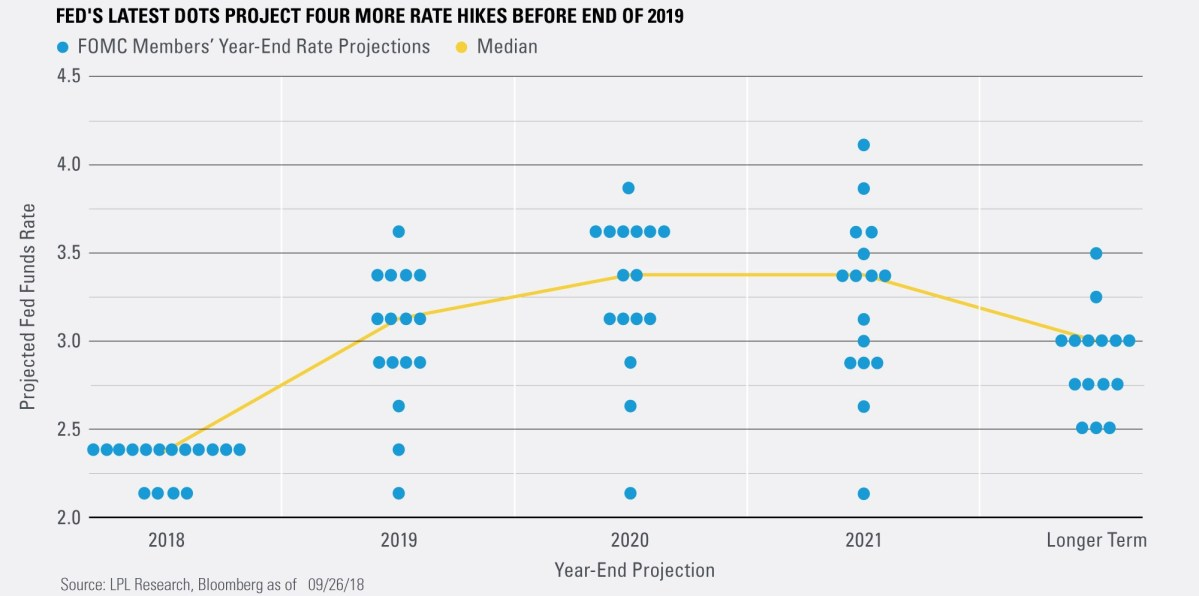 Fed's Latest Dots Project Four More Rate Hikes Before End of 2019