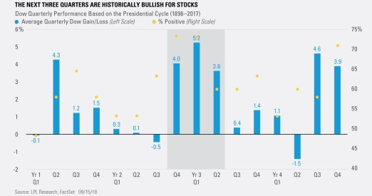 The Next Three Quarters are Historically Bullish for Stocks