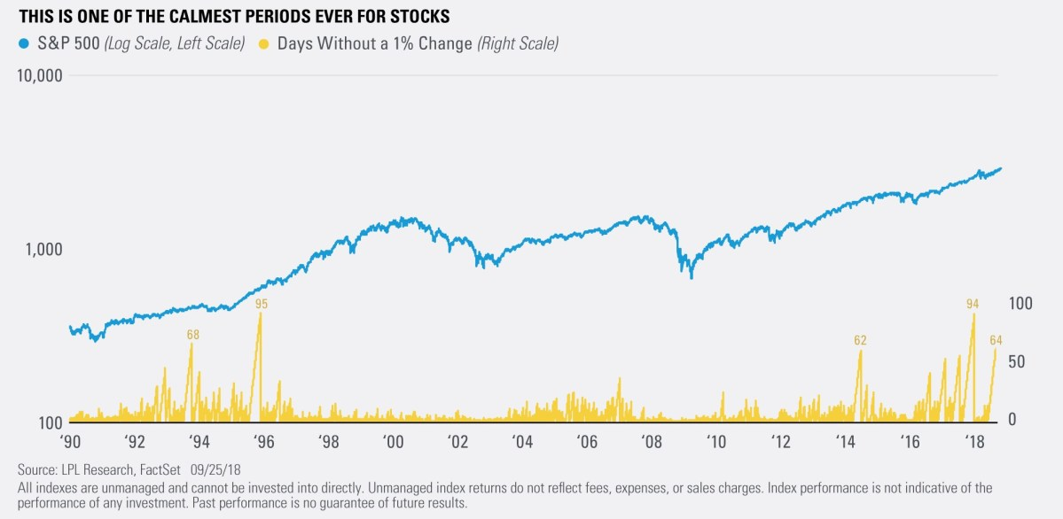 This is One of the Calmest Periods Ever for Stocks