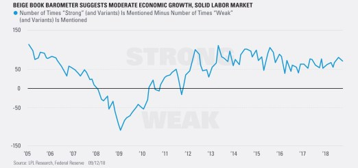 Beige Book Barometer Suggests Moderate Economic Growth, Solid Labor Market