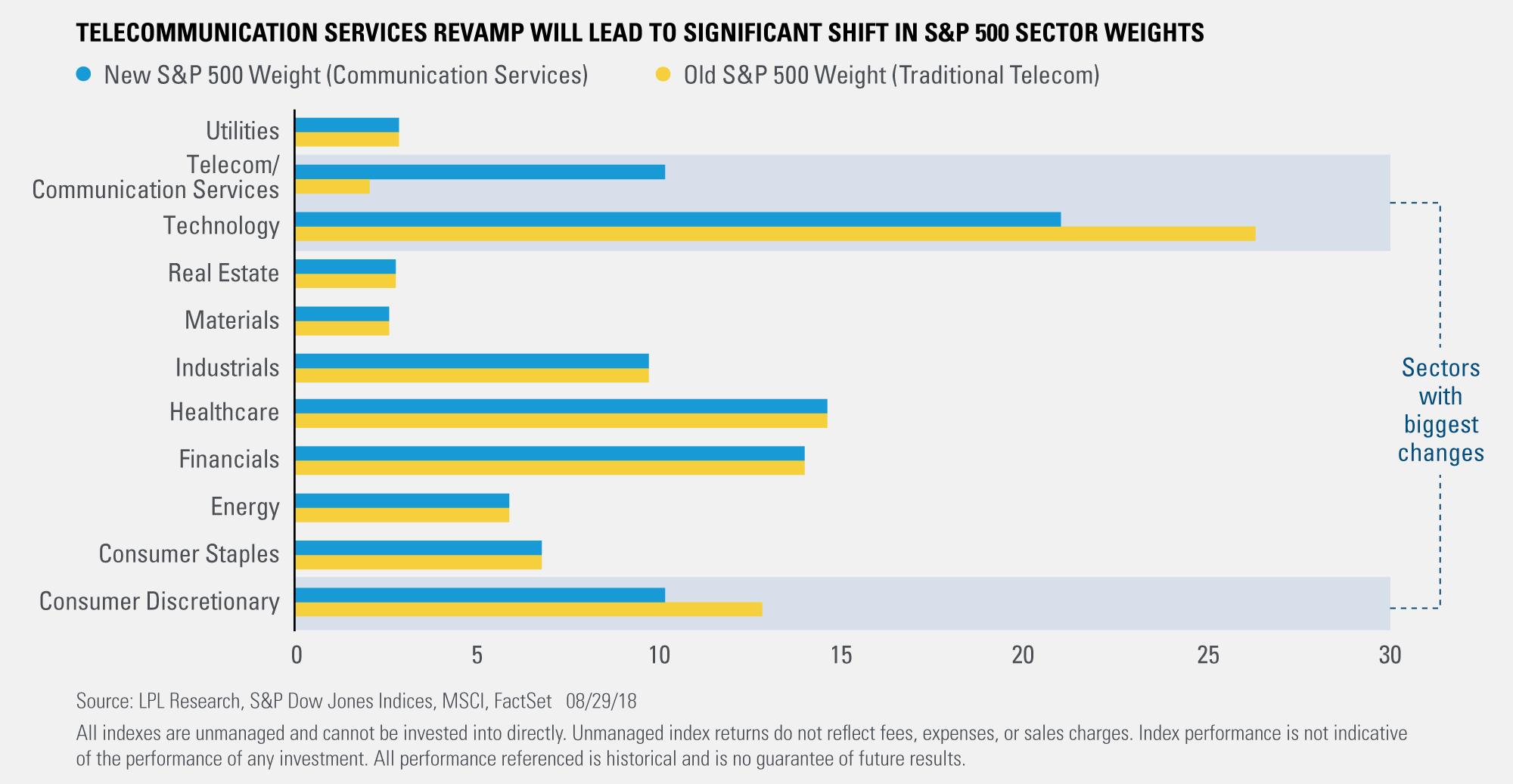 S&P 500 Sector Switcheroo Set for September 28 | Macro