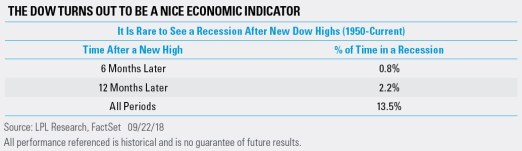 The Dow Turns Out to Be a Nice Economic Indicator