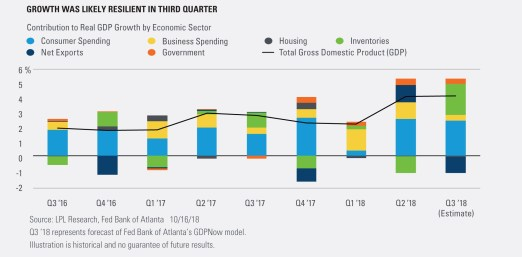 Growth was Likely Resilient in Third Quarter