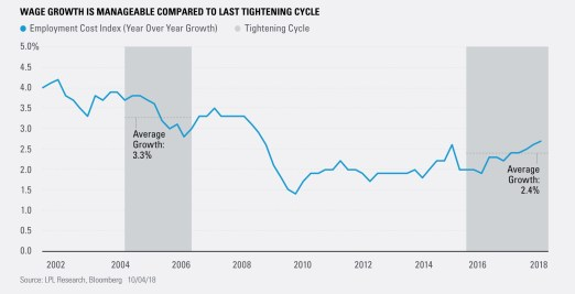 Wage Growth is Manageable Compared to Last Tightening Cycle
