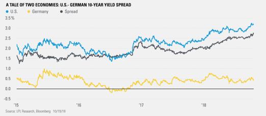A Tale of Two Economies: U.S.-German 10-Year Yield Spread
