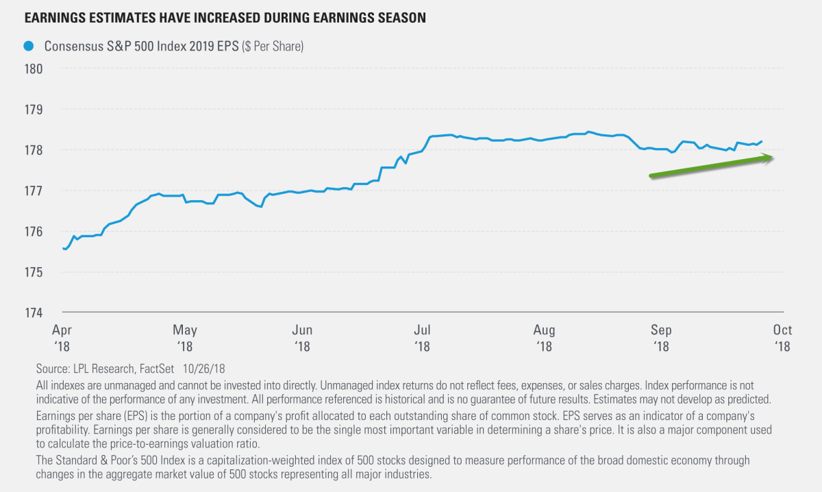 Earnings Estimates Have Increased During Earnings Season