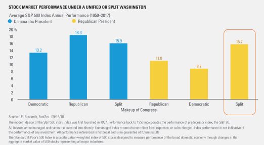 Stock Market Performance Under a Unified or Split Washington 1