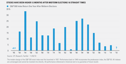 Stocks Have Been Higher 12 Months After Midterm Elections 18 Straight Times