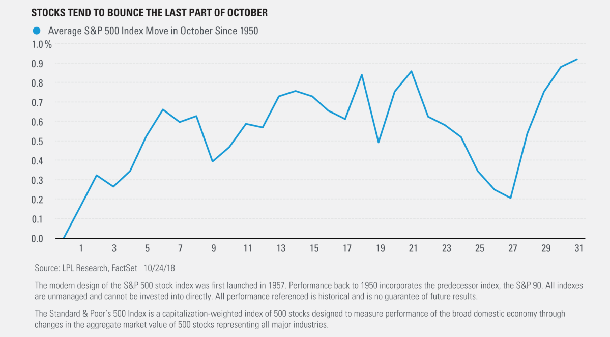 Stocks Tend to Bounce the Last Part of October