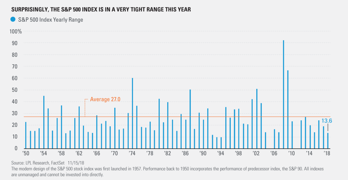 Surprisingly the S&P 500 Index is in a Very Tight Range this Year
