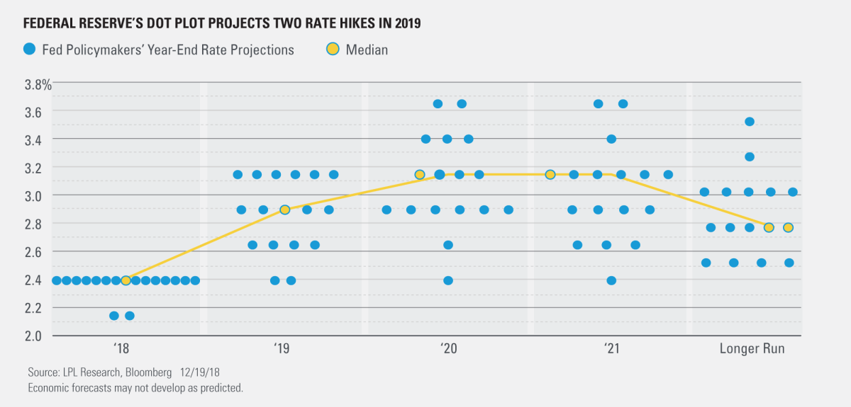 Federal Reserve's dot Plot Projects two Raye Hikes in 2019