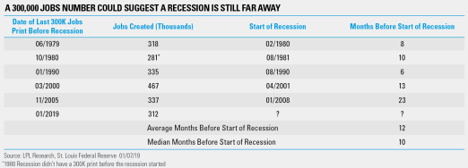 A 300,000 Jobs Number Could Suggest a Recession is Still Far Away