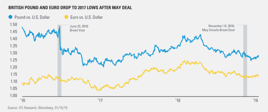 British-Pound-and-Euro-Drop-To-2017-Lows-After-May-Deal