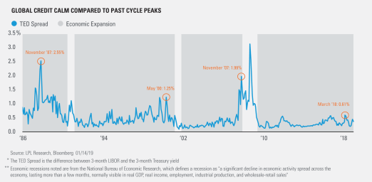 Global Credit Calm Compared to Past Cycle Peaks