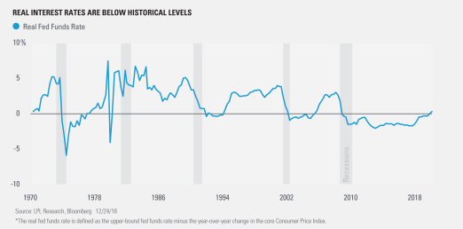 Real Interest Rates are Below Historical Levels