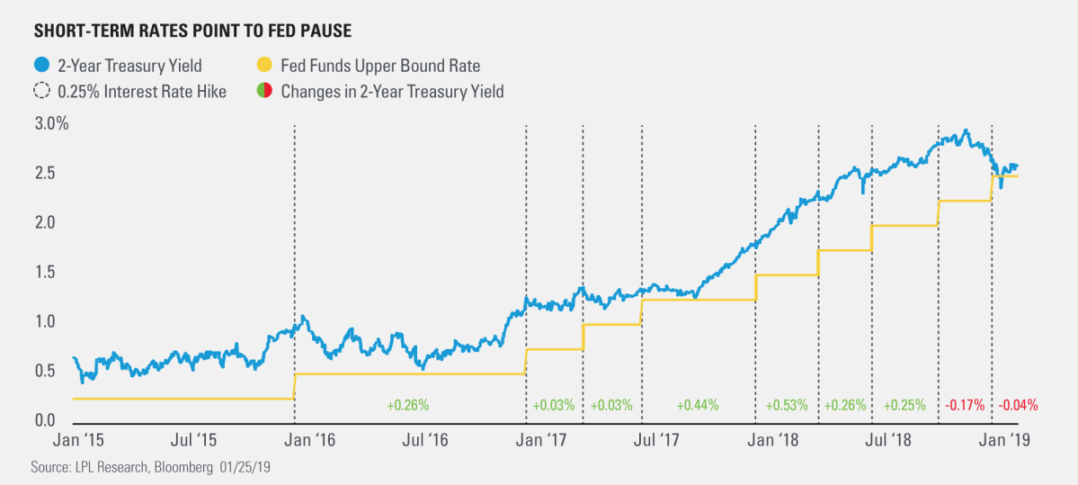 Short-Term Rates Point to Fed Pause