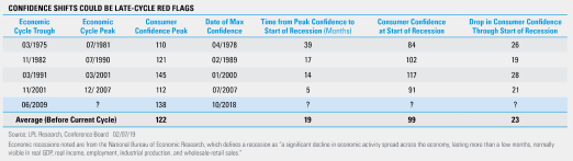 Confidence Shifts could be late cycle red flags